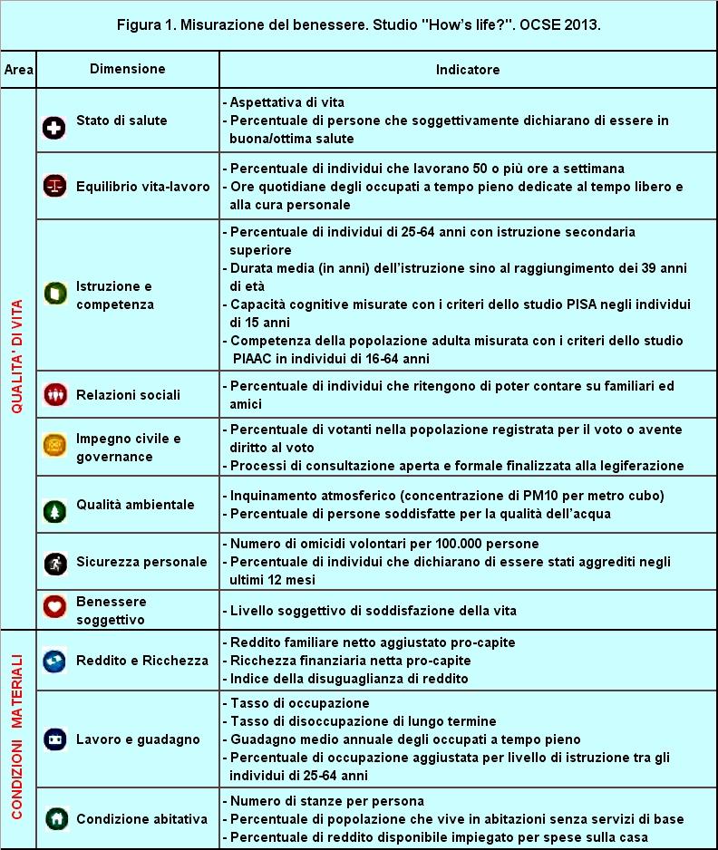 Valutazione Del Benessere In Italia E Nei Paesi Ocse